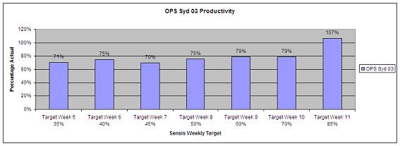 Team Leading Productivity