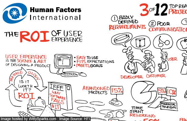 ROI-User-Experience-Human-Factors-International