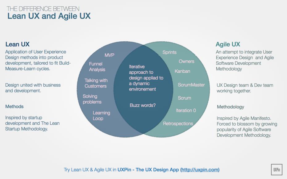 Lean UX Agile