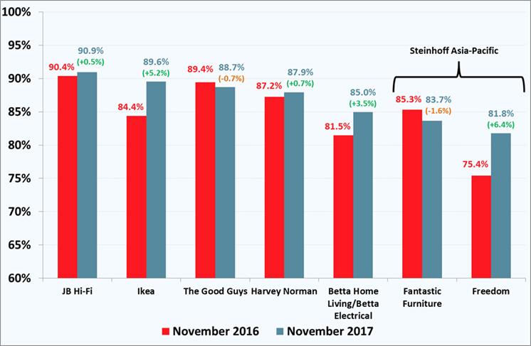 7471-Furniture-Electrical-Store-Satisfaction-November-2017