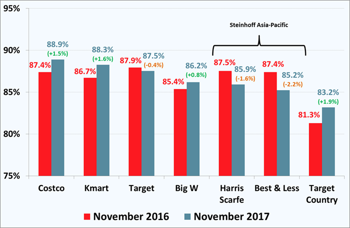 7499-Discount-Department-Stores-Customer-Satisfaction-November-2017