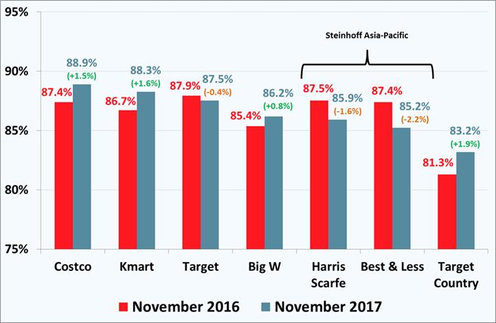 7499-Discount-Department-Stores-Customer-Satisfaction-November-2017